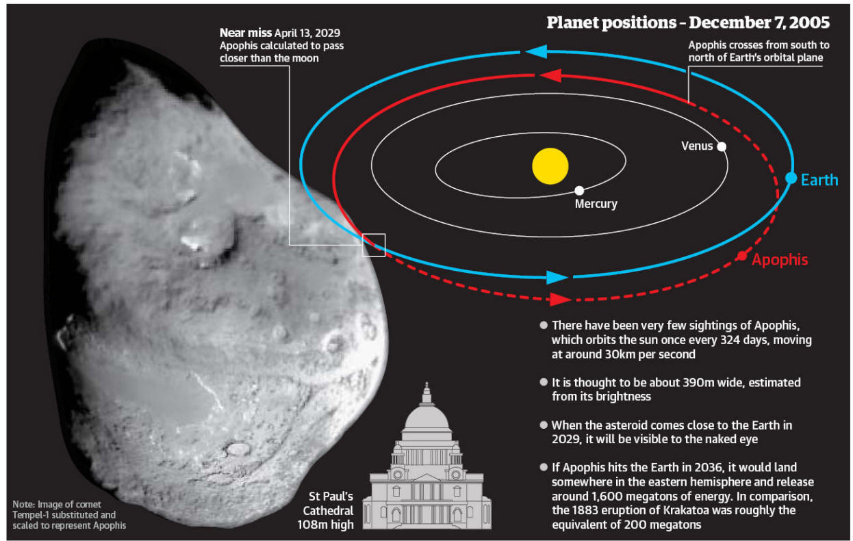 A Giant Asteroid collision is possible in 2029 but more ...