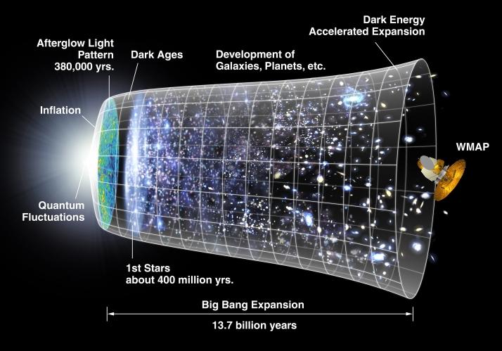 Expansão do Big Bang